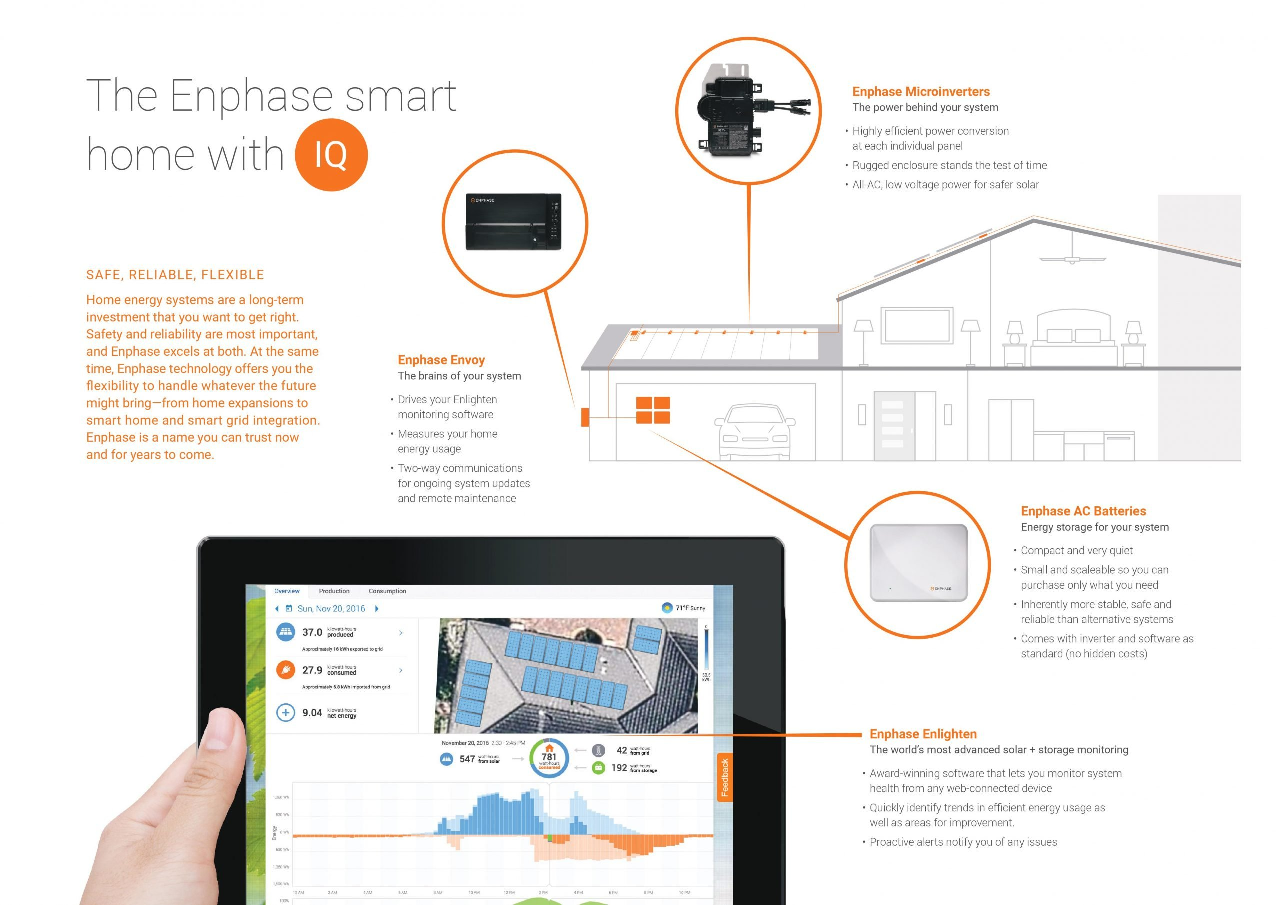 Enphase smart home with IQ